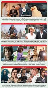 hollywood u0027s holiday box office problem too many family movies