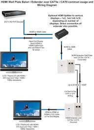 cat 5 wiring diagram at cat5 to hdmi wiring diagram gooddy org
