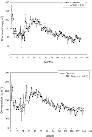 analyzing the impact of airborne particulate matter on urban