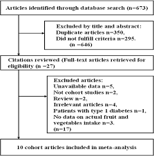 fruit and vegetable intake and risk of type 2 diabetes mellitus