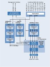 gigabit ethernet over copper hardware architecture and operation