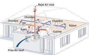 vmc chambre plombier chauffagiste installation vmc flux yvelines 78