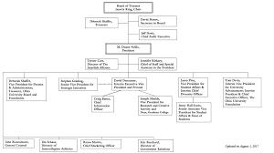 Ohio University Parking Map by Organizational Chart