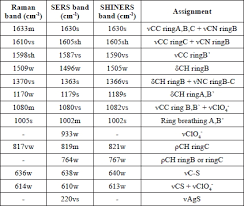 infrared and raman characteristic group frequencies tables and charts raman and surface enhanced raman signals of the sensor 1 4