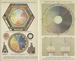 Hair Color Wheel Chart Colour Wheels Charts And Tables Through History The Public