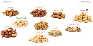 low carb nuts u2013 the best and the worst diet doctor