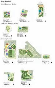 design matters in community gardens