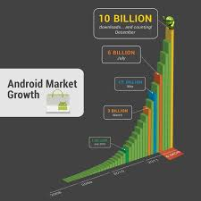 android market app android market hits 10 billion downloads kicks app sale wired