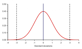 Bell Curve Excel Template Vsoe Calculation The Bell Curve Approach Bi101