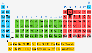 C Element Periodic Table Carbon The Periodic Table At Knowledgedoor