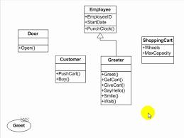 tutorialspoint uml class diagram uml tutorial use case activity class and sequence diagrams