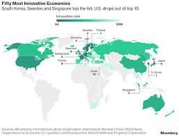 most high tech countries the u s drops out of the top 10 in innovation ranking bloomberg