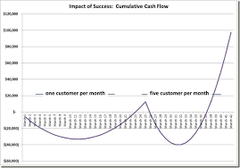 saas metrics 2 0 a guide to measuring and improving what matters