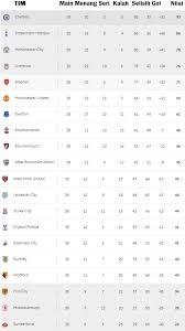 Klasemen Liga Inggris Klasemen Liga Primer Inggris Musim 2016 2017 Republika