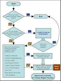 How To Pass Echeck With Check Engine Light On Repair Industry Information