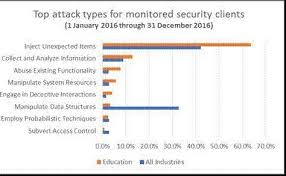 the educator u0027s back to cybersecurity checklist make