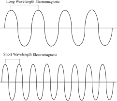uv l short and long wavelength definition of wave character of light chegg com