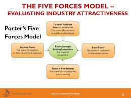 powerpoint porters model 5 porters five forces model slides
