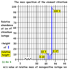 mass spectrometry introduction mass spectra spectrum time of