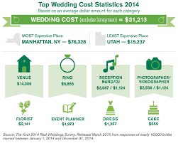 cost of wedding band chart of the week our wedding cost how much