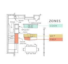 kitchen design in the zone fine homebuilding