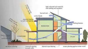 Energy Efficient Homes Builders In Adelaide Austral Constructions - Designing an energy efficient home