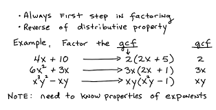 factoring the gcf from a polynomial