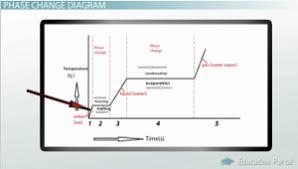 phase change evaporation condensation freezing melting