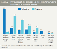 sueldos profesionales en mxico 2016 línea de bienestar salarios mínimos como factor de pobreza