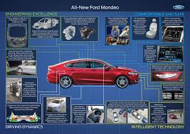 new 2015 ford mondeo technology explained in infographic carwow