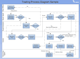 example process flow diagram complete wiring diagram example process flow diagram
