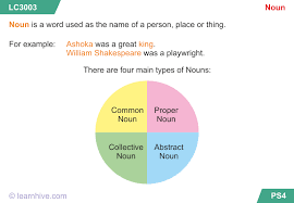 learnhive cbse grade 8 english noun subject and predicate