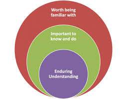 understanding by design center for teaching vanderbilt university