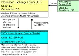 European Ippc Bureau European Commission Integrated Pollution Prevention And In Large Industrial