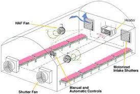 ventilation fans for greenhouses twister ventilation fan greenhouse exhaust fans greenhouse megastore