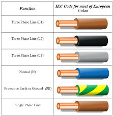 color coding of electrical wires common electric wire sizes color