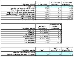 Gage R R Excel Template Sigmaxl Create And Analyze A Gage R R Crossed Worksheet In