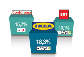 Ikea Furniture Online Buying Furniture Online In France Is Popular