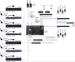 comm u0027n sense application diagram remote ob truck with matrix