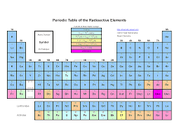 how is the modern periodic table organized free printable periodic tables pdf