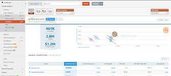 creating a social media competitive analysis using semrush