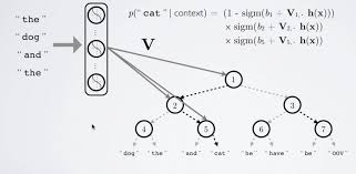 language models word2vec and efficient softmax approximations
