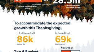 the thanksgiving travel crush and how to survive it insideflyer