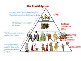 feudalism in the middle ages powerpoint and graphic organizer tpt