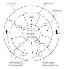rounded globe u2014 two great problems of learning science and