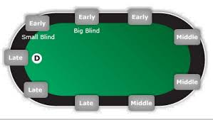 Big Blind Small Blind Poker Archives Easy Casino Guides