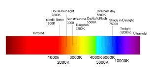 Incandescent Light Spectrum Donfilm U0027s Darkroom Know Light Colour Temperature What It Is And