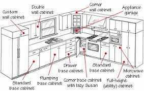 Height Kitchen Cabinets Height Of Kitchen Cabinets Nrtradiant Com