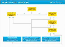 travel expenses images Travel deductions small business travel expenses jpg