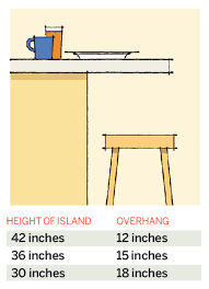 how much overhang for kitchen island 64 important numbers every homeowner should kitchen